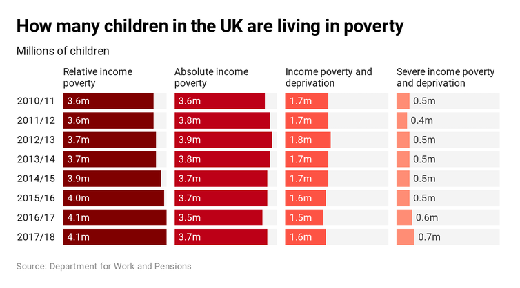 Child poverty 2010-2019